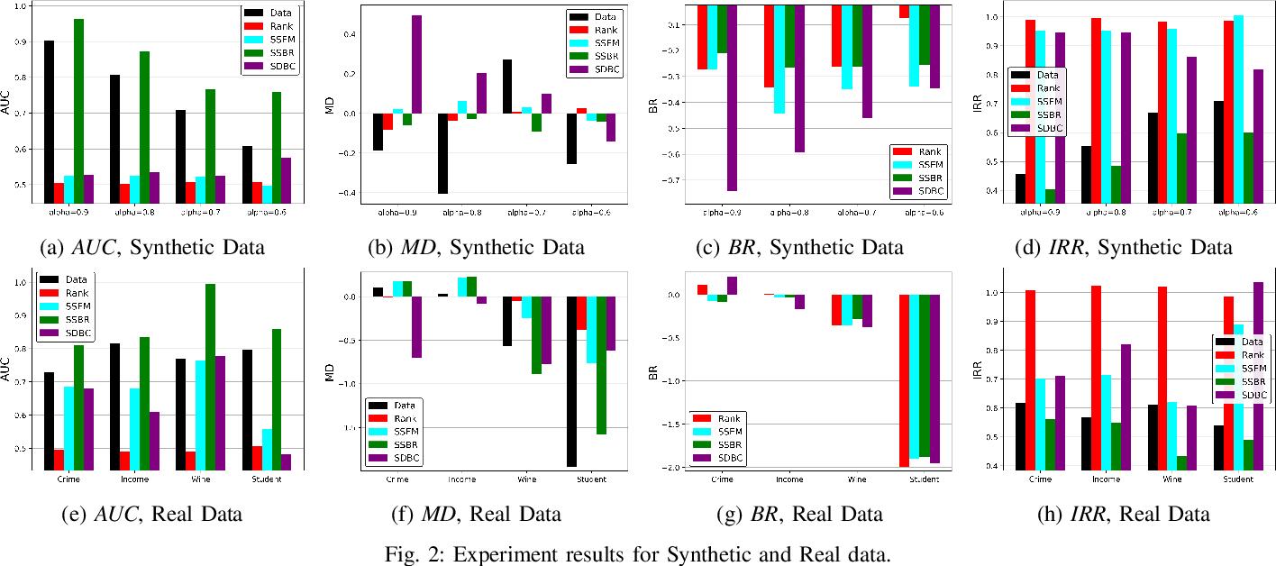 Figure 2 for Rank-Based Multi-task Learning for Fair Regression