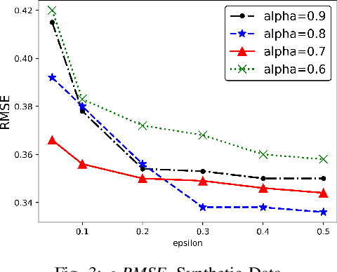 Figure 3 for Rank-Based Multi-task Learning for Fair Regression