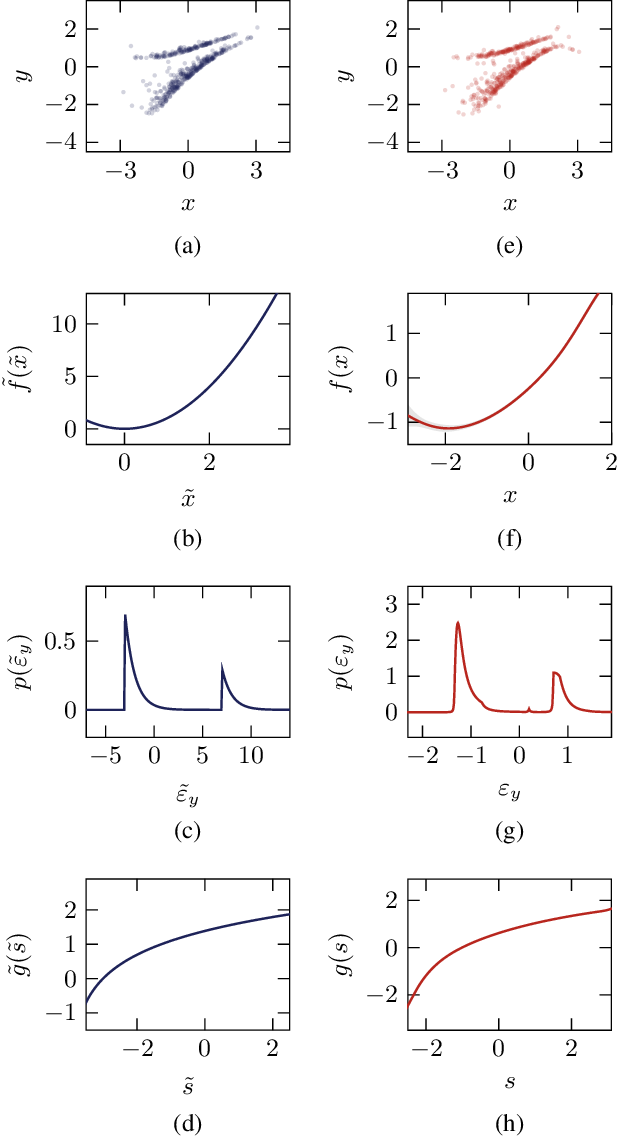 Figure 1 for Estimation of Bivariate Structural Causal Models by Variational Gaussian Process Regression Under Likelihoods Parametrised by Normalising Flows