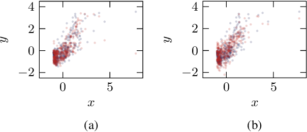 Figure 3 for Estimation of Bivariate Structural Causal Models by Variational Gaussian Process Regression Under Likelihoods Parametrised by Normalising Flows