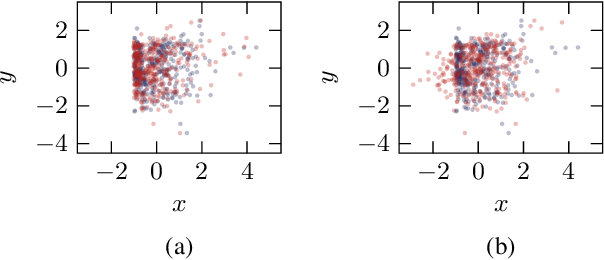 Figure 4 for Estimation of Bivariate Structural Causal Models by Variational Gaussian Process Regression Under Likelihoods Parametrised by Normalising Flows
