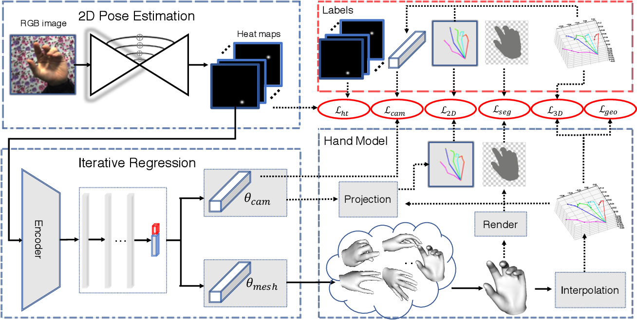 Figure 1 for End-to-end Hand Mesh Recovery from a Monocular RGB Image