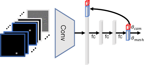 Figure 2 for End-to-end Hand Mesh Recovery from a Monocular RGB Image