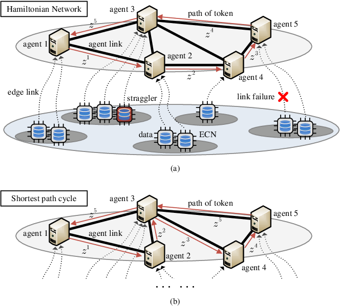 Figure 1 for Coded Stochastic ADMM for Decentralized Consensus Optimization with Edge Computing
