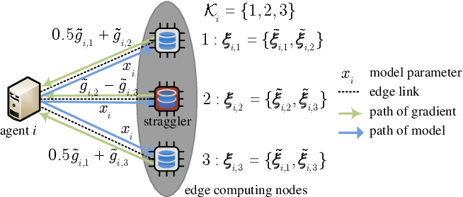 Figure 2 for Coded Stochastic ADMM for Decentralized Consensus Optimization with Edge Computing