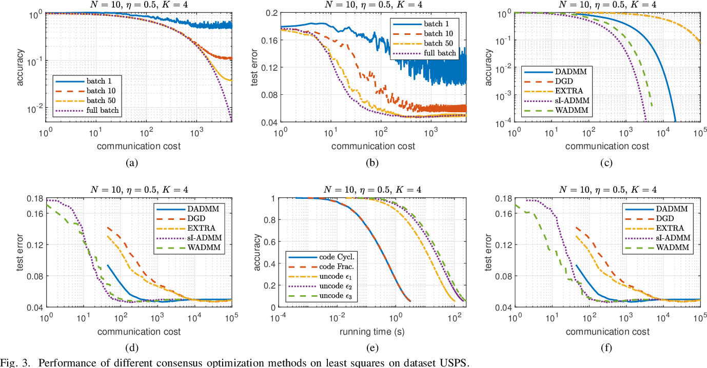 Figure 3 for Coded Stochastic ADMM for Decentralized Consensus Optimization with Edge Computing