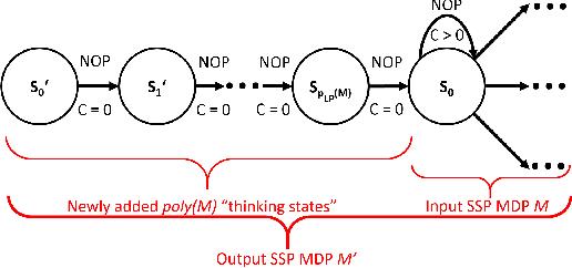 Figure 4 for Metareasoning for Planning Under Uncertainty