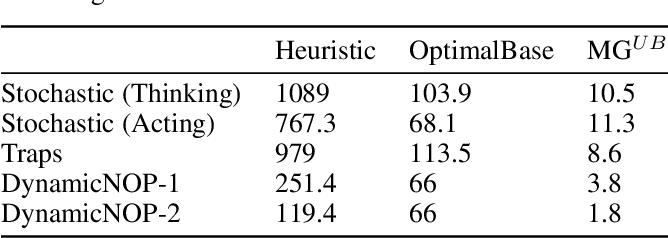 Figure 2 for Metareasoning for Planning Under Uncertainty