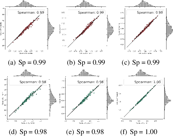 Figure 2 for Convolution-Weight-Distribution Assumption: Rethinking the Criteria of Channel Pruning