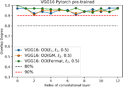 Figure 3 for Convolution-Weight-Distribution Assumption: Rethinking the Criteria of Channel Pruning