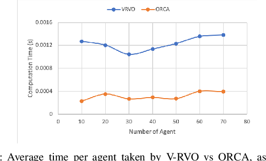 Figure 3 for V-RVO: Decentralized Multi-Agent Collision Avoidance using Voronoi Diagrams and Reciprocal Velocity Obstacles