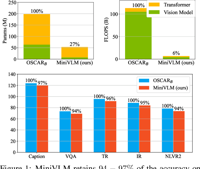 Figure 1 for MiniVLM: A Smaller and Faster Vision-Language Model