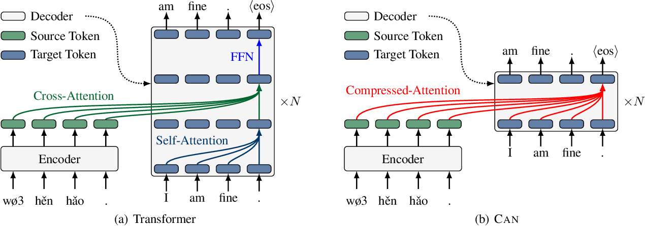 Figure 1 for An Efficient Transformer Decoder with Compressed Sub-layers