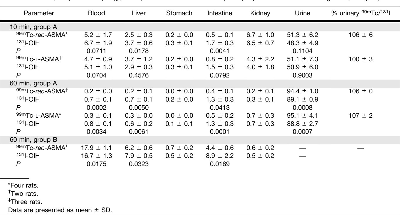 TABLE 1 Biodistribution (%ID) of 99mTc(CO)3(ASMA) and 131I-OIH in Normal (Group A) and Renal Pedicle–Ligated (Group B) Rats