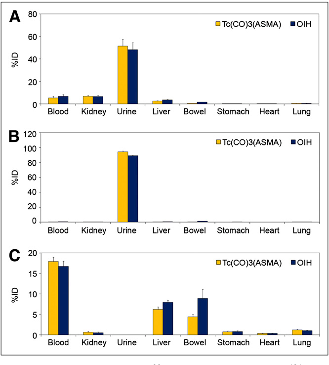 FIGURE 4. Biodistribution of 99mTc(CO)3(rac-ASMA) and 131I-OIH in normal rats at 10 min (A) and 60 min (B) after injection and in rats with renal pedicle ligation at 60 min after injection (C), expressed as %ID per organ, blood, and urine.