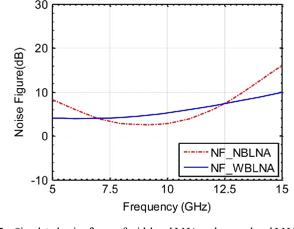 an x band radar transceiver mmic with bandwidth reduction in 0 13 µm
