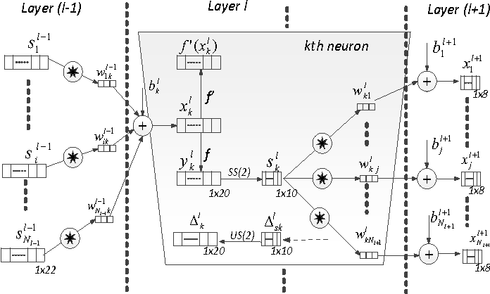 Figure 2 from Convolutional Neural Networks for patient-specific ECG