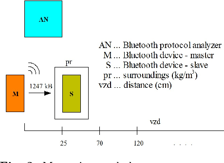 Dependence of Transfer Time of Bluetooth Payload Packets on