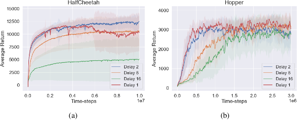 Figure 1 for DDPG++: Striving for Simplicity in Continuous-control Off-Policy Reinforcement Learning