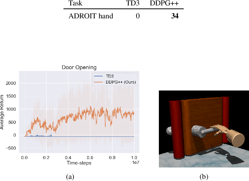 Figure 4 for DDPG++: Striving for Simplicity in Continuous-control Off-Policy Reinforcement Learning