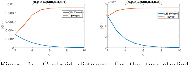 Figure 1 for Landing Probabilities of Random Walks for Seed-Set Expansion in Hypergraphs