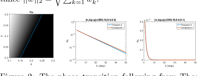 Figure 2 for Landing Probabilities of Random Walks for Seed-Set Expansion in Hypergraphs