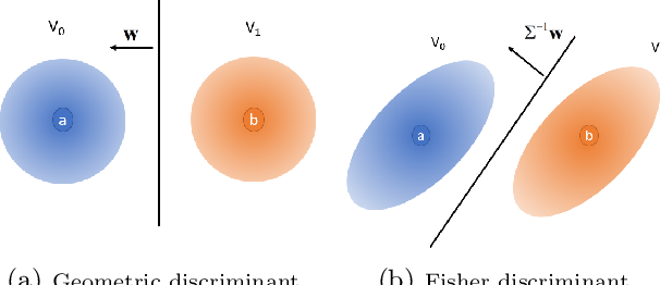 Figure 3 for Landing Probabilities of Random Walks for Seed-Set Expansion in Hypergraphs