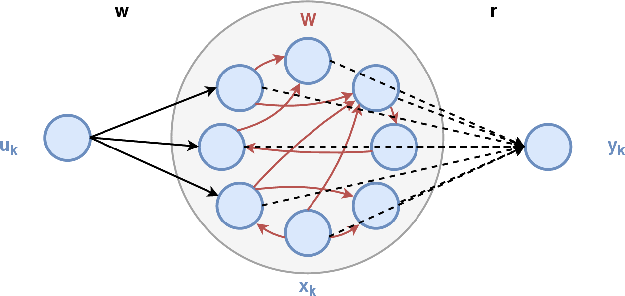 Figure 1 for Input representation in recurrent neural networks dynamics