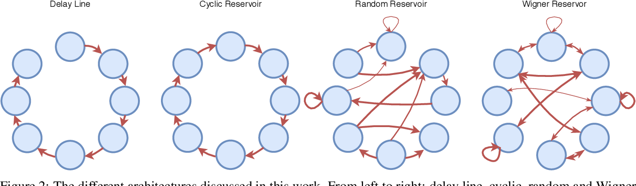 Figure 2 for Input representation in recurrent neural networks dynamics