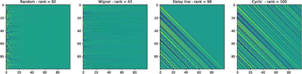 Figure 3 for Input representation in recurrent neural networks dynamics