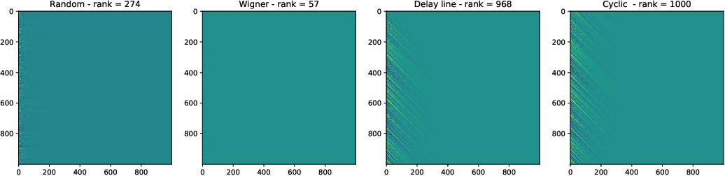 Figure 4 for Input representation in recurrent neural networks dynamics