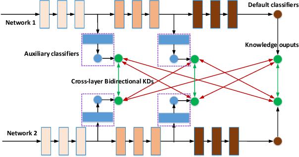 Figure 1 for Knowledge Transfer via Dense Cross-Layer Mutual-Distillation