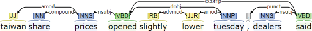 Figure 2 for Faithful to the Original: Fact Aware Neural Abstractive Summarization
