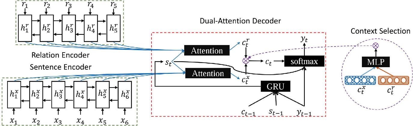 Figure 4 for Faithful to the Original: Fact Aware Neural Abstractive Summarization