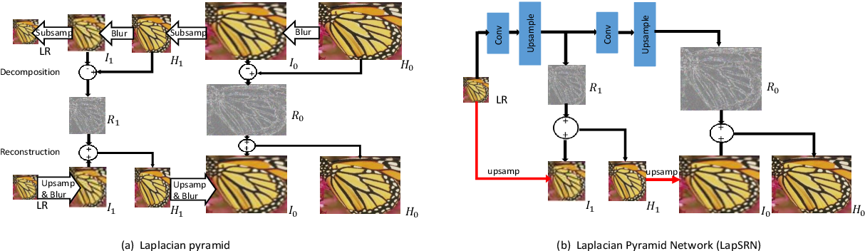 Figure 1 for ASDN: A Deep Convolutional Network for Arbitrary Scale Image Super-Resolution