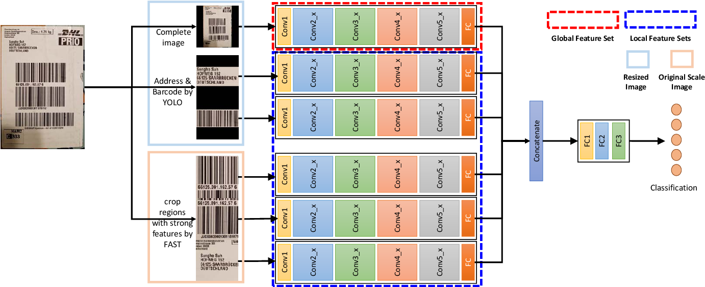 Figure 3 for Fusion of Global-Local Features for Image Quality Inspection of Shipping Label