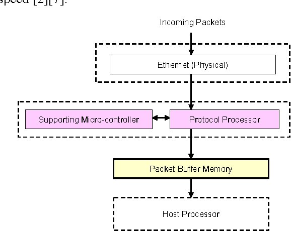An Efficient Buffer Management In A Network Interface Card
