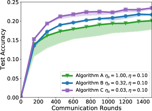 Figure 1 for A Field Guide to Federated Optimization