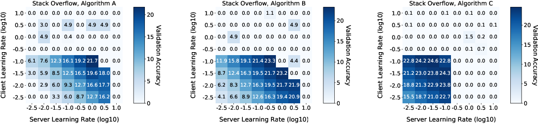 Figure 3 for A Field Guide to Federated Optimization
