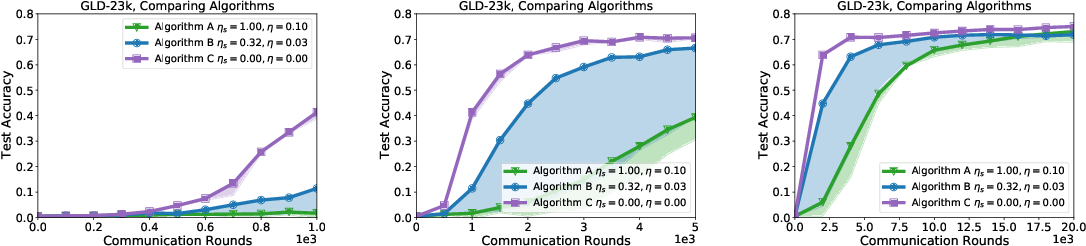 Figure 4 for A Field Guide to Federated Optimization