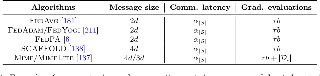 Figure 2 for A Field Guide to Federated Optimization