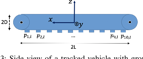 Figure 3 for The Kinematics of Tracked Vehicles via the Power Dissipation Method
