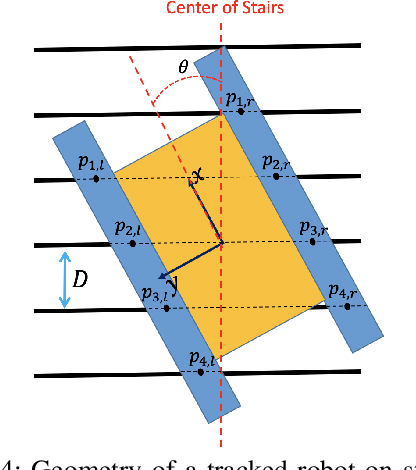 Figure 4 for The Kinematics of Tracked Vehicles via the Power Dissipation Method