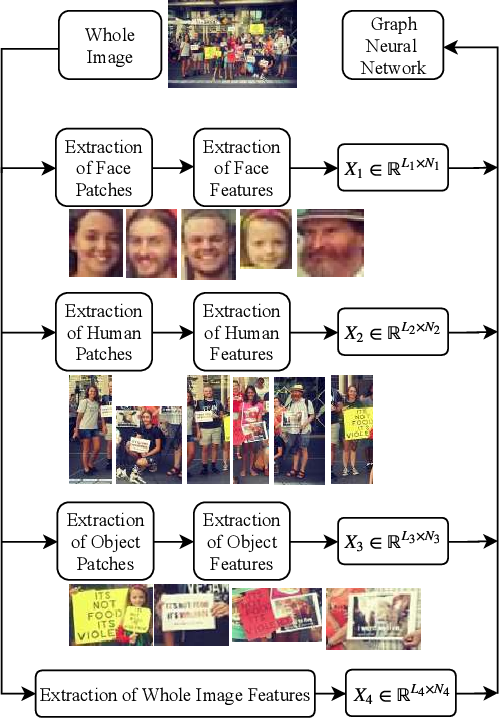 Figure 1 for Graph Neural Networks for Image Understanding Based on Multiple Cues: Group Emotion Recognition and Event Recognition as Use Cases
