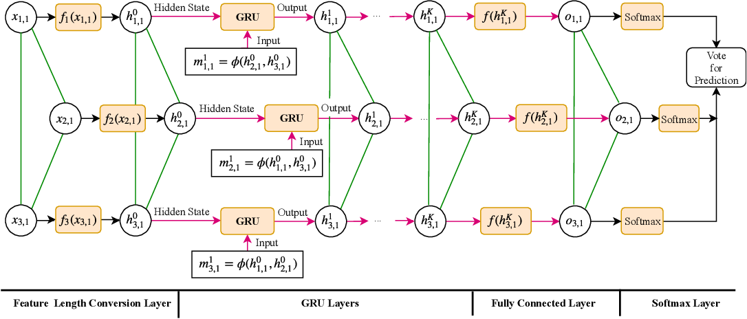 Figure 3 for Graph Neural Networks for Image Understanding Based on Multiple Cues: Group Emotion Recognition and Event Recognition as Use Cases