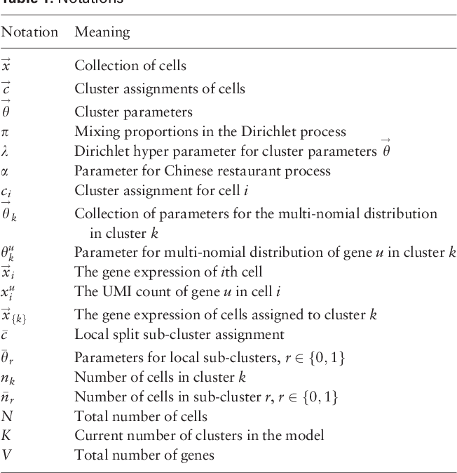 Figure 2 for Parallel Clustering of Single Cell Transcriptomic Data with Split-Merge Sampling on Dirichlet Process Mixtures