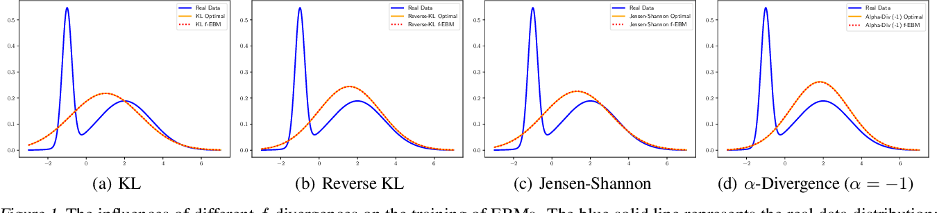 Figure 1 for Training Deep Energy-Based Models with f-Divergence Minimization