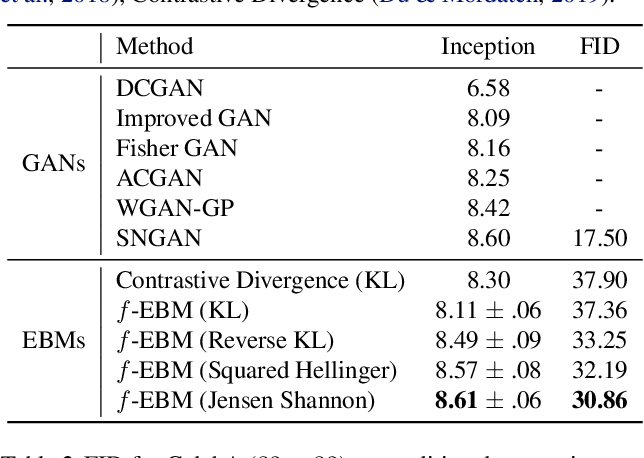 Figure 2 for Training Deep Energy-Based Models with f-Divergence Minimization