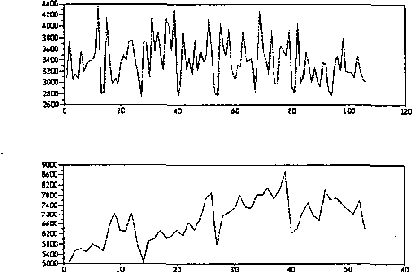 Fig. 3: Horizontal and Vertical microarray profiles after subsampling, respectively.