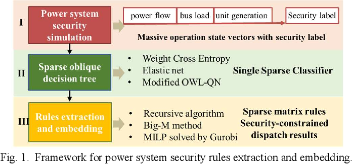 Figure 1 for Sparse Oblique Decision Tree for Power System Security Rules Extraction and Embedding
